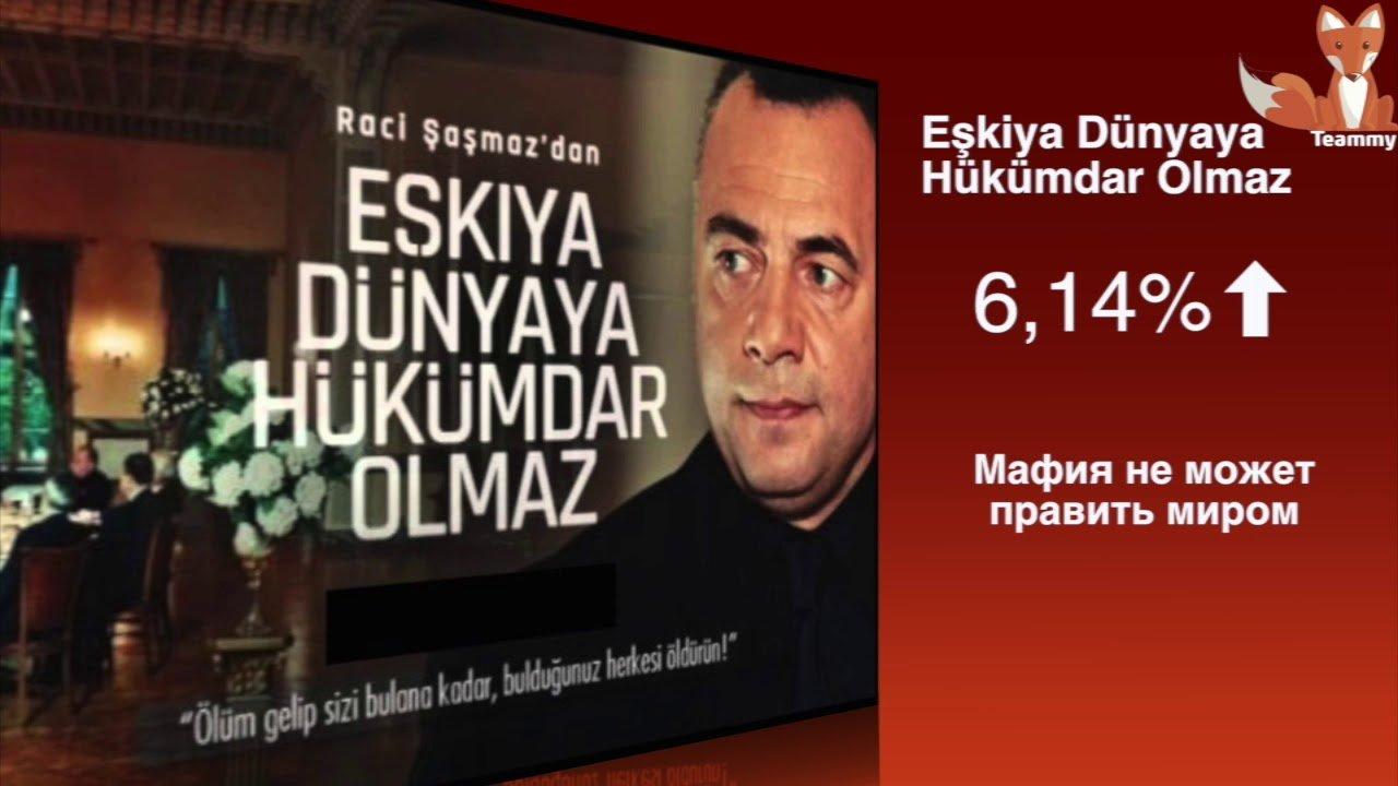 Рейтинги сериалов Турции с 28 мая по 3 июня 2018 года